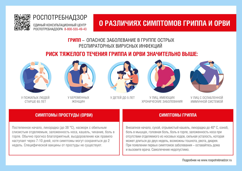 О различиях симптомов гриппа и ОРВИ
