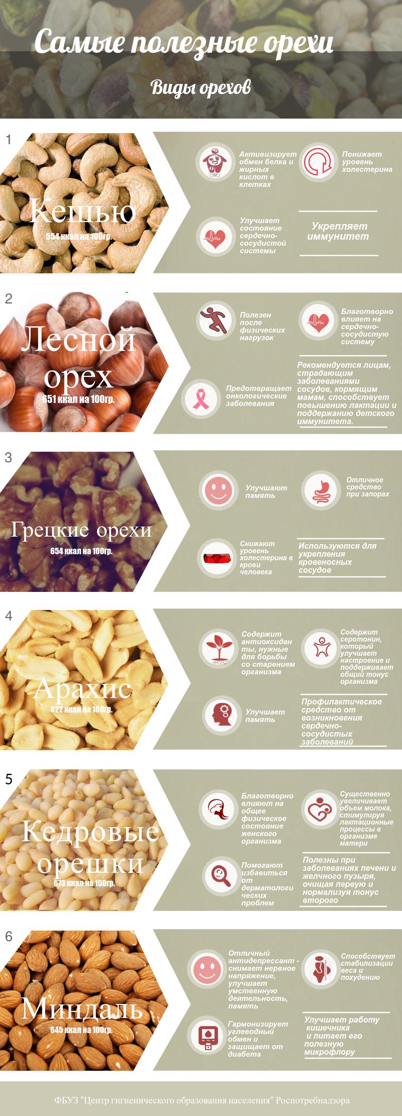 ВНИМАНИЮ ПОТРЕБИТЕЛЯ: Самые полезные орехи