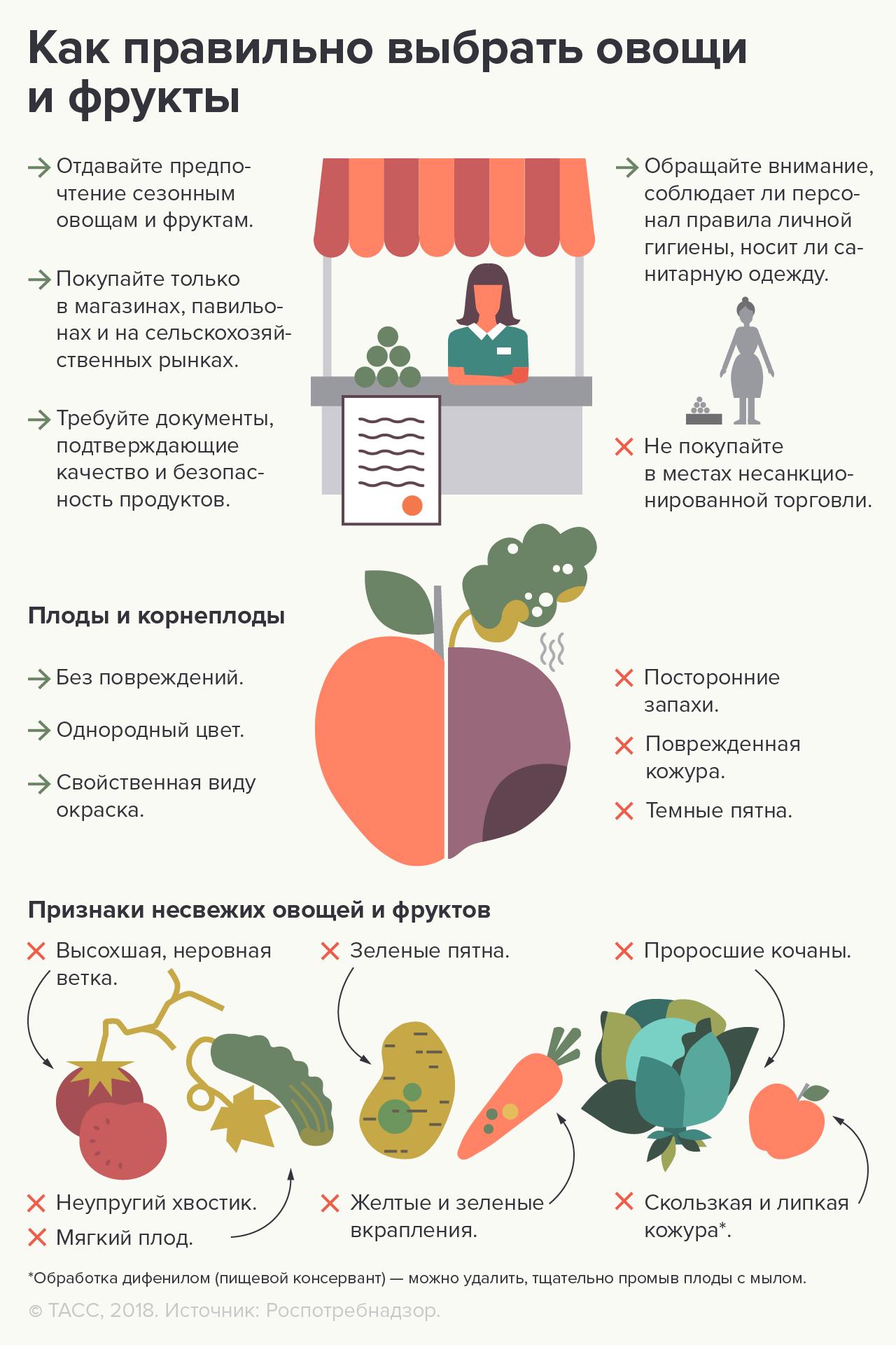 https://www.rospotrebnadzor.ru/files/veg_3.png