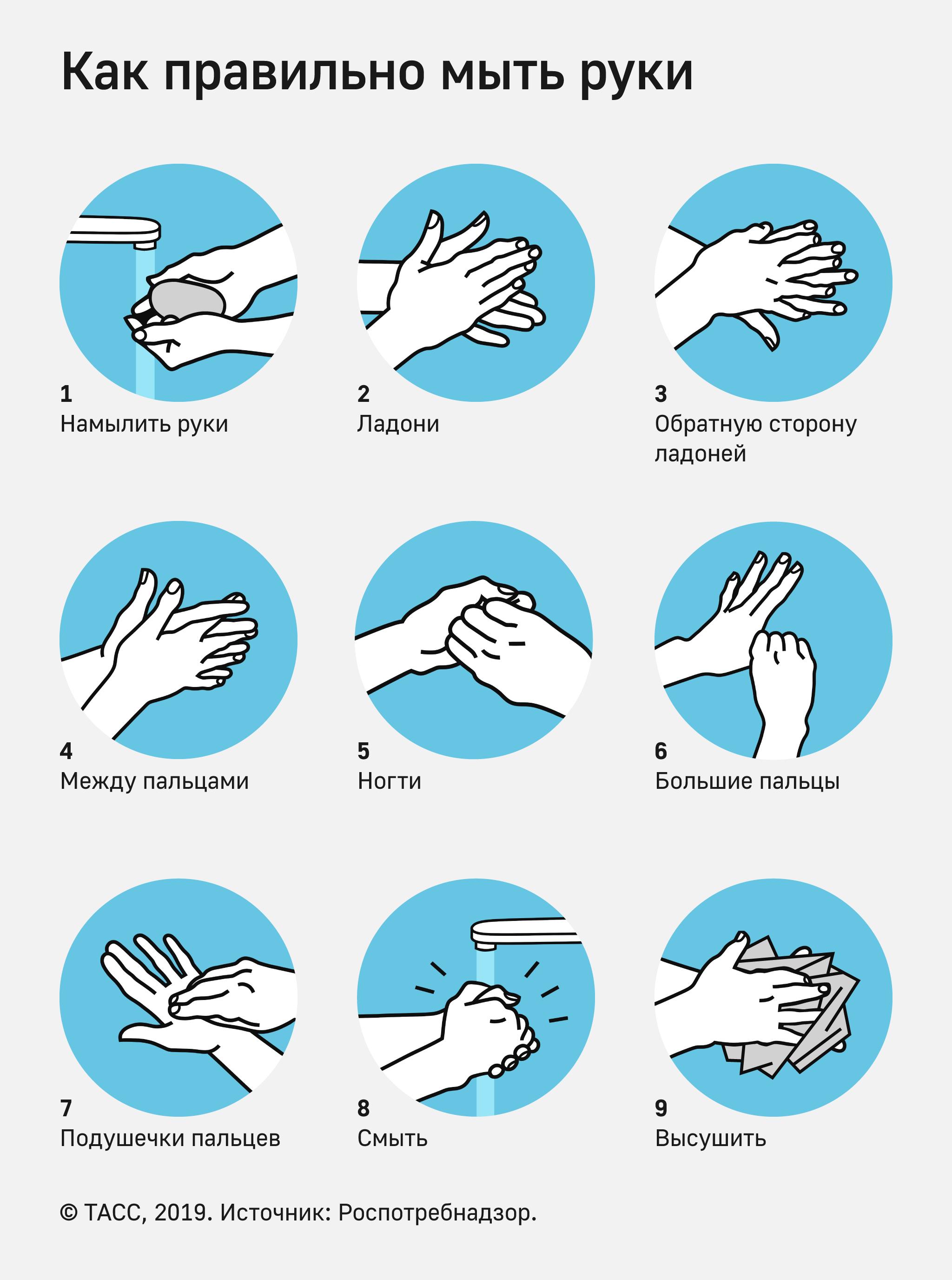 РЕКОМЕНДАЦИИ ГРАЖДАНАМ: как правильно мыть руки?